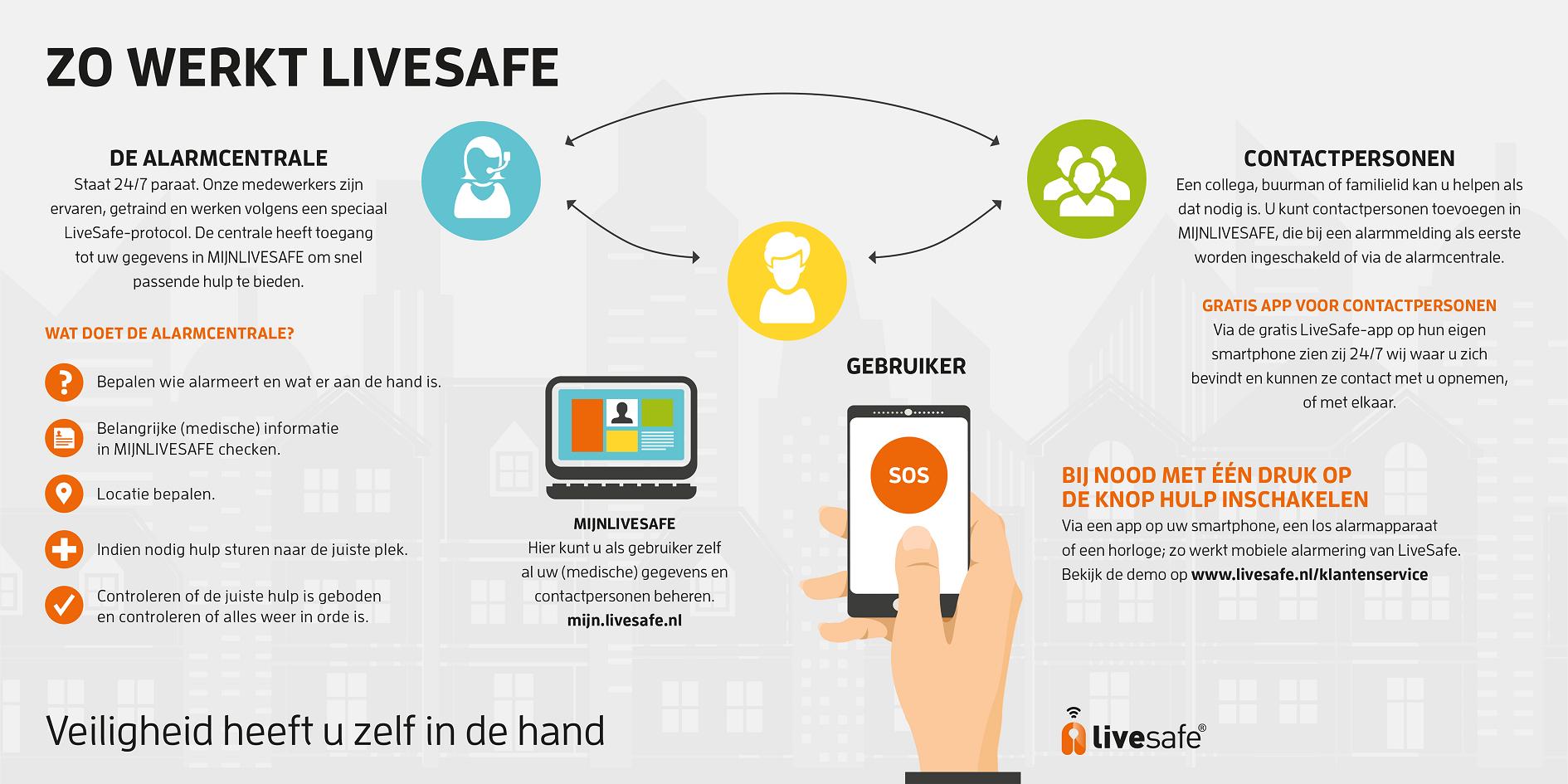 LiveSafe mobiele alarmering voor personen